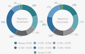 Диаграмма зарплат по России
